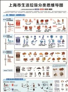 上海市生活垃圾分类思维导图