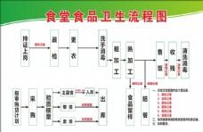 食堂食品卫生流程图