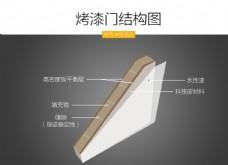 烤漆門  結構  分析圖